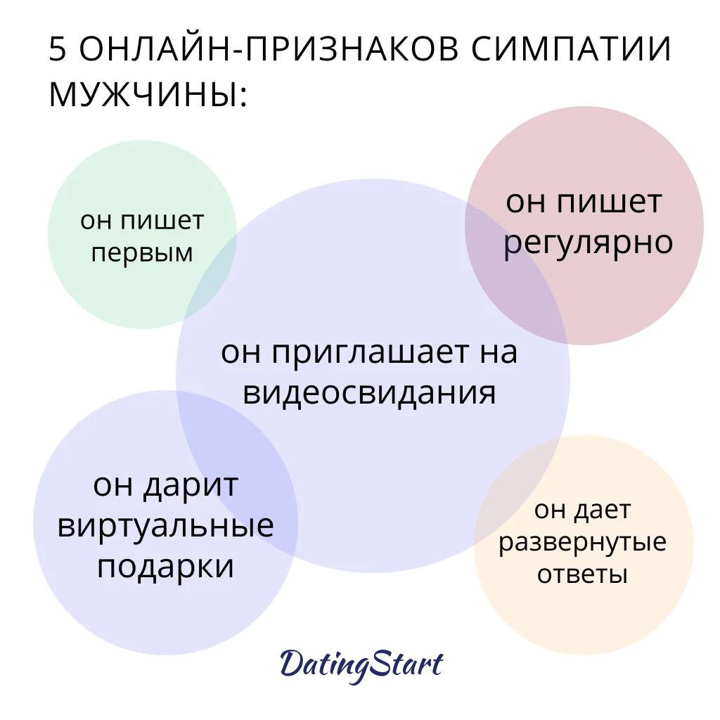 5 онлайн-признаков симпатии мужчины