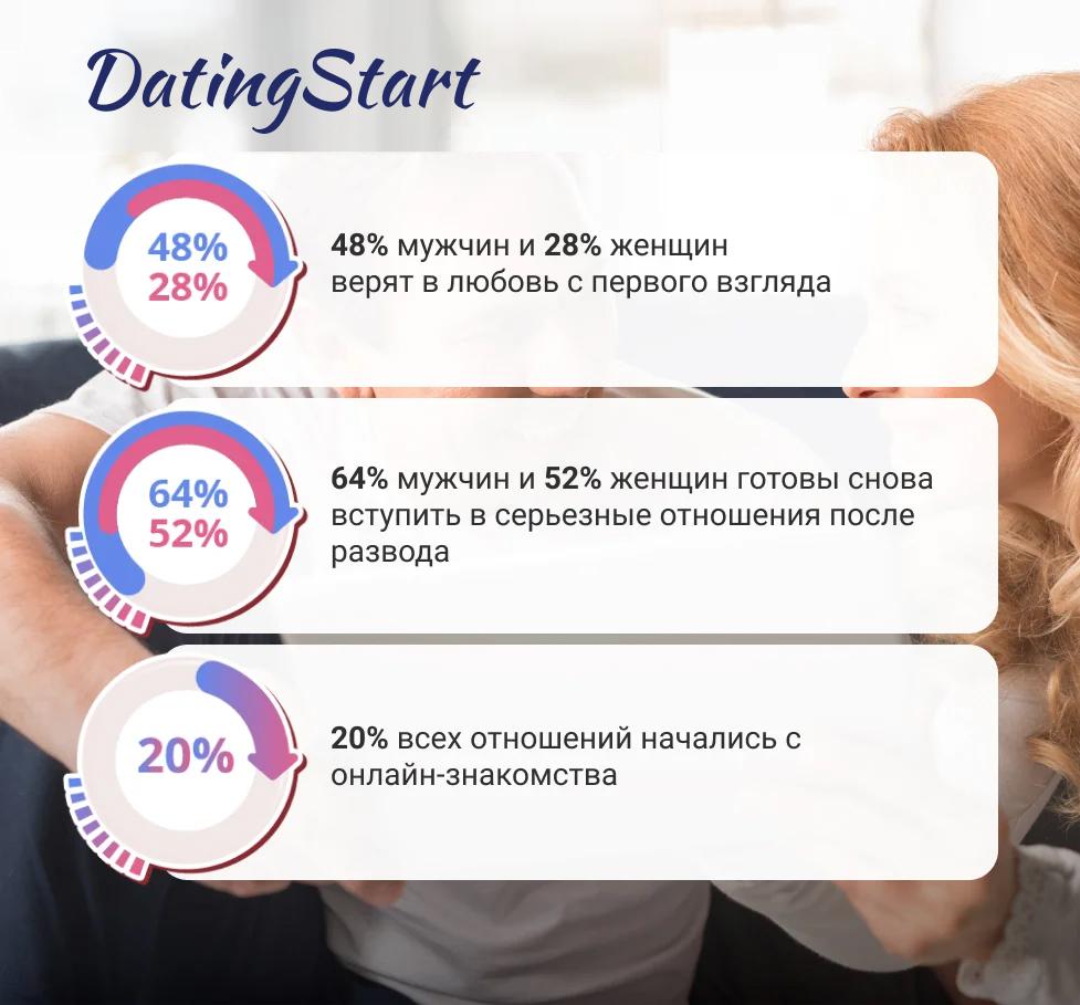 статистика сайтов знакомств